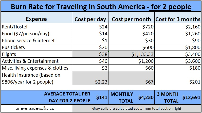 Burn Rate for Traveling in South America