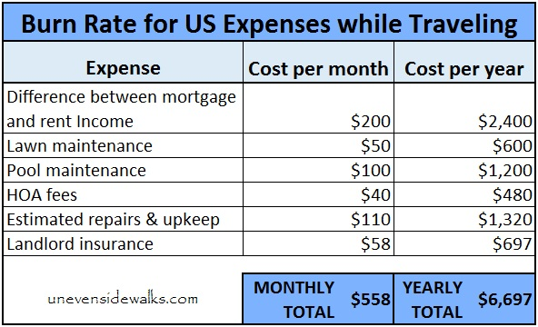 Burn Rate for US Expenses While Traveling