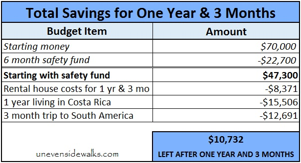 Total Savings Table