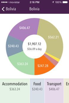 Trail Wallet app Screenshot Pie Chart